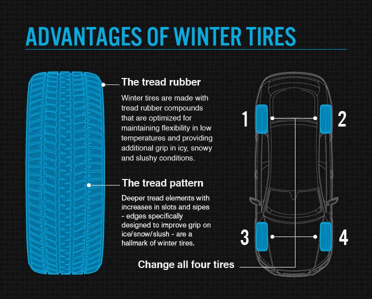 Pros and Cons of Snow Tires