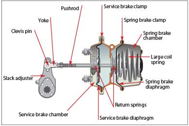 Replacing Spring Brakes in a Few Steps