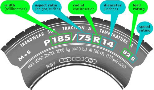 Tire Size Meaning >> How to Find Tire Size for Your Car - CAR FROM JAPAN