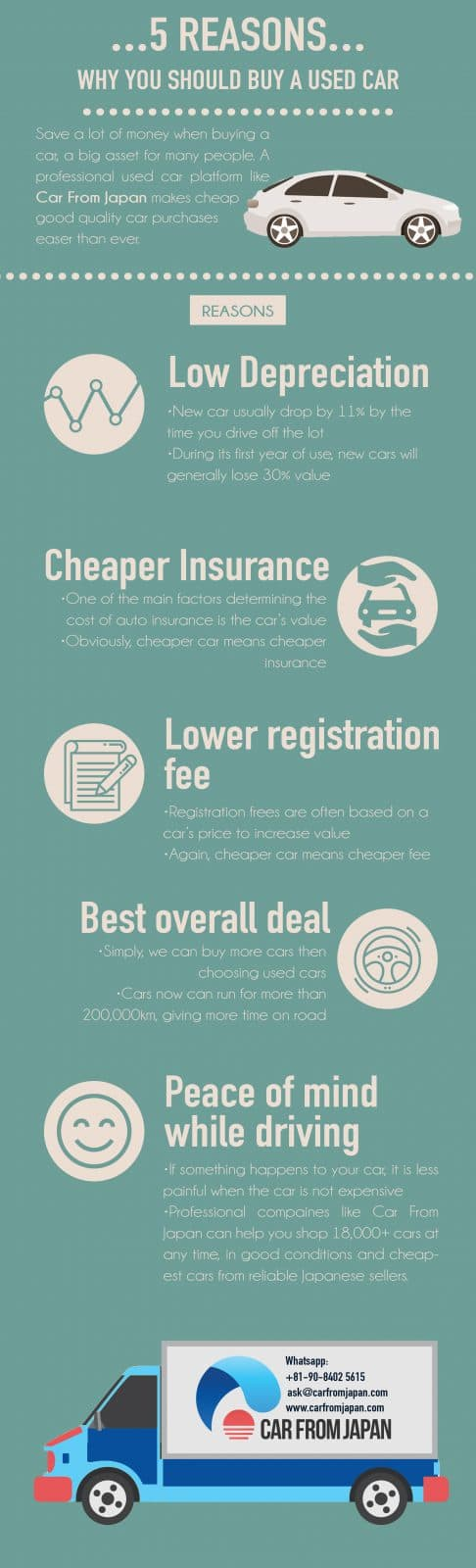 infographic 5 reasons why you should buy a used car car from japan. Black Bedroom Furniture Sets. Home Design Ideas