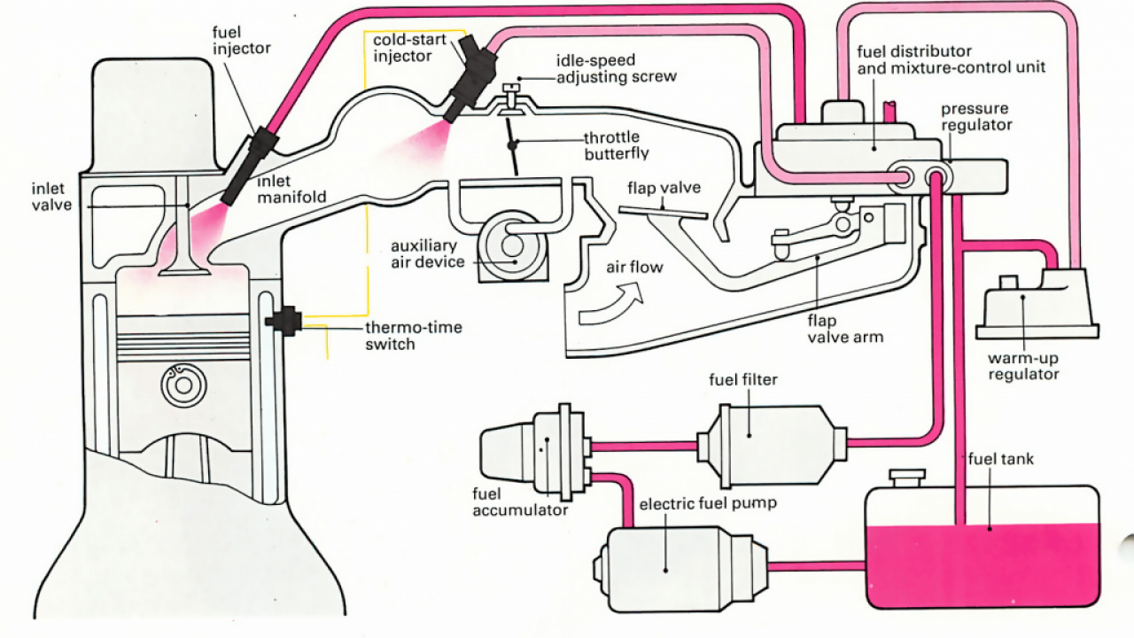 How To Check Fuel Pressure For Fuel Pump Testing - CAR FROM JAPAN