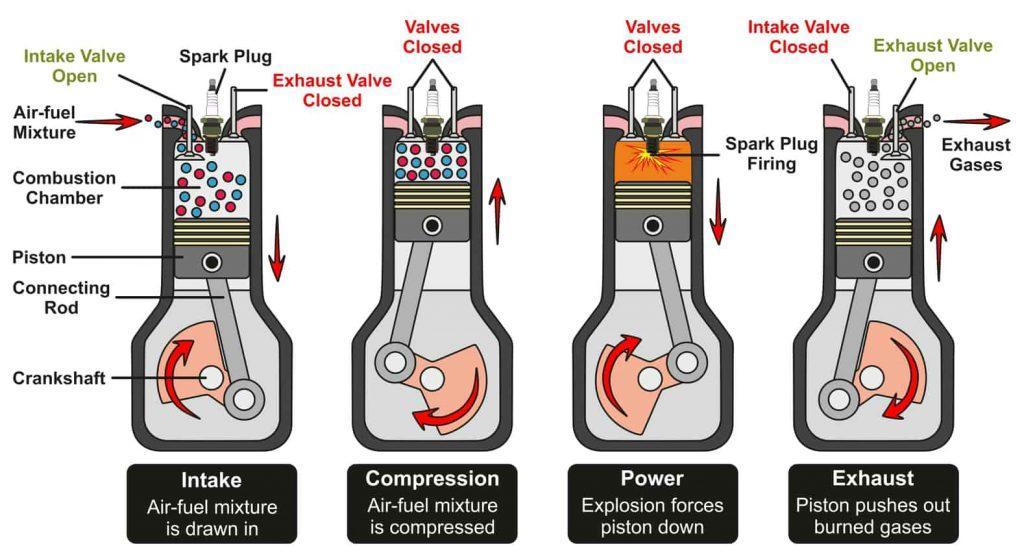 how car engine works