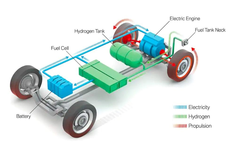 how Hydrogen fuel cell vehicles work