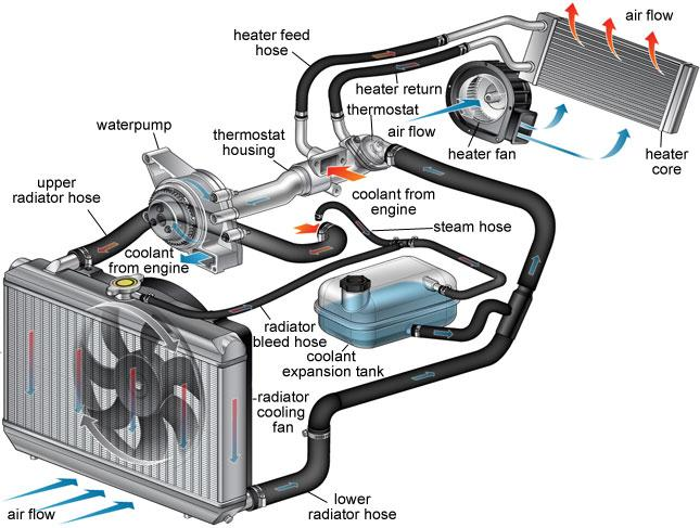 car parts cooling system
