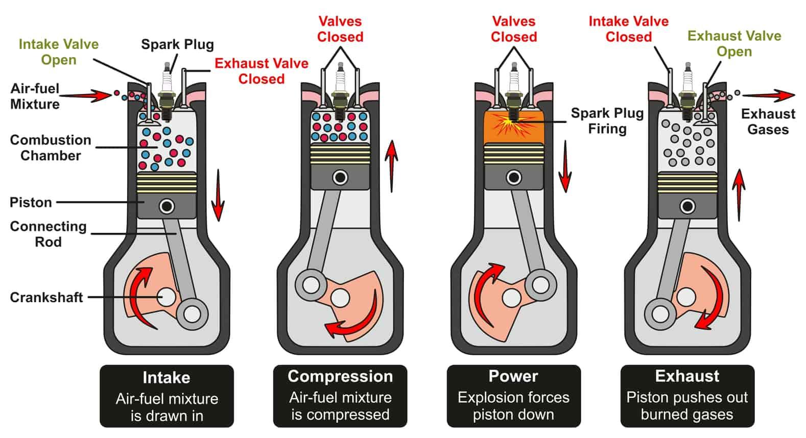 basic car parts How engine works