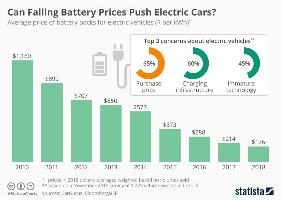 battery for electric cars