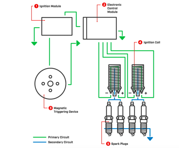 Distributor-less Ignition system