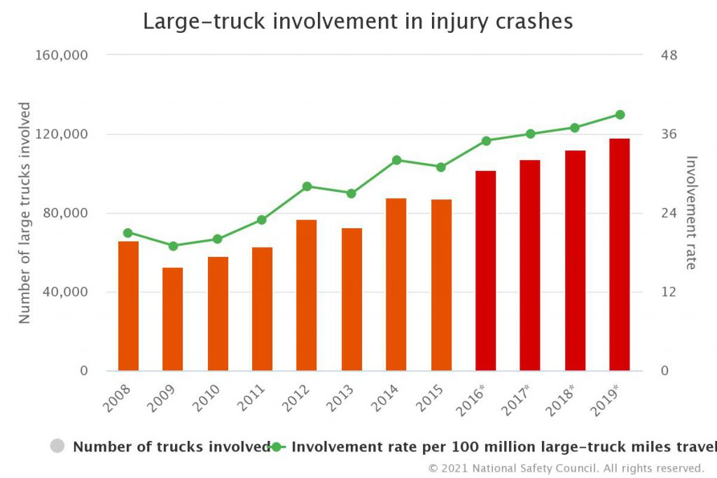 large trucks involvement in accidents